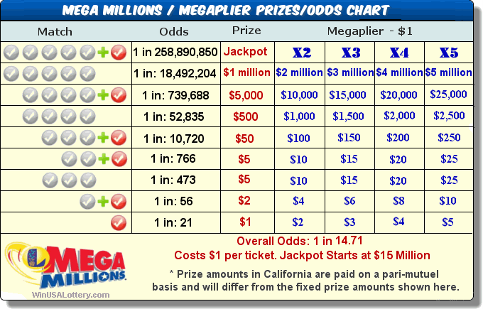 Mega millions prizes for matching numbers to 20